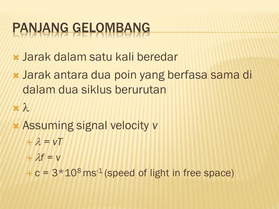  Jarak dalam satu kali beredar  Jarak antara dua poin yang berfasa sama di dalam dua siklus berurutan   Assuming signal velocity v  = vT  f = v  c = 3*10 8 ms -1 (speed of light in free space)