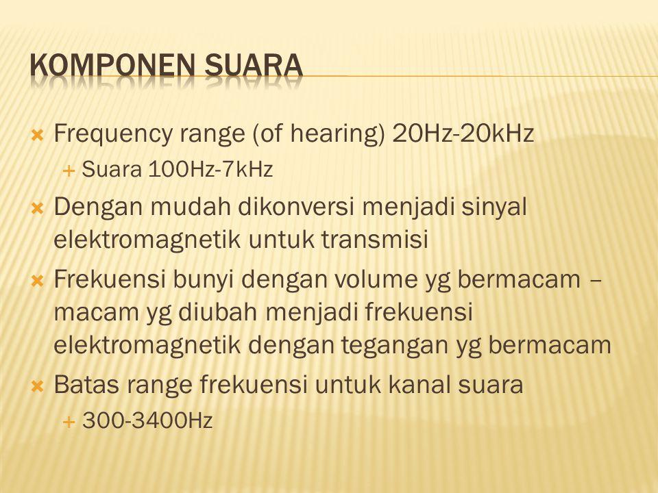 Frequency range (of hearing) 20Hz-20kHz  Suara 100Hz-7kHz  Dengan mudah dikonversi menjadi sinyal elektromagnetik untuk transmisi  Frekuensi buny