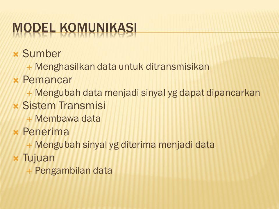  Sumber  Menghasilkan data untuk ditransmisikan  Pemancar  Mengubah data menjadi sinyal yg dapat dipancarkan  Sistem Transmisi  Membawa data  P