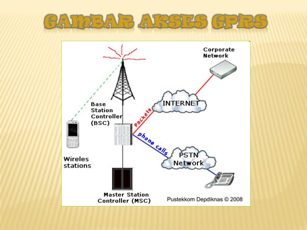 Kecepatan Akses Internet-GPRS Tentu Anda mengenal handphone (HP) bukan? Kebutuhan industri akan komunikasi bergerak menyebabkan GPRS menjadi salah sat