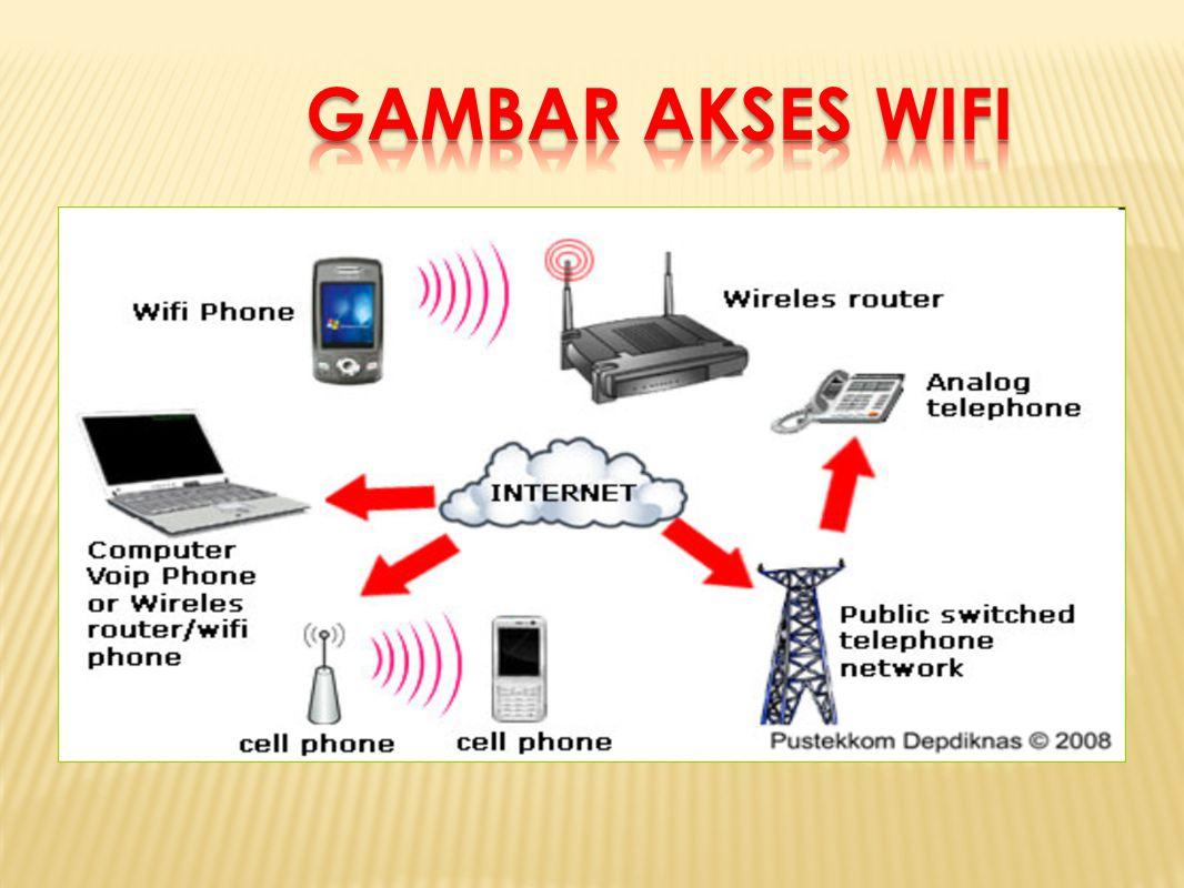 Kecepatan Akses Internet-WiFi Pernahkan kalian melihat sambungan komunikasi tanpa kabel? Teknologi itu dikenal dengan Wirelless Fidelity (WiFi). Tekno