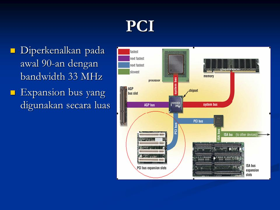 Sinyal-sinyal PCI