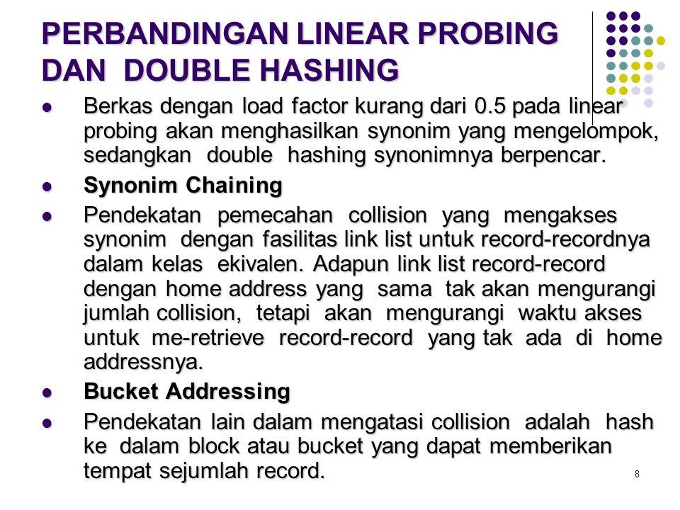 8 PERBANDINGAN LINEAR PROBING DAN DOUBLE HASHING Berkas dengan load factor kurang dari 0.5 pada linear probing akan menghasilkan synonim yang mengelom