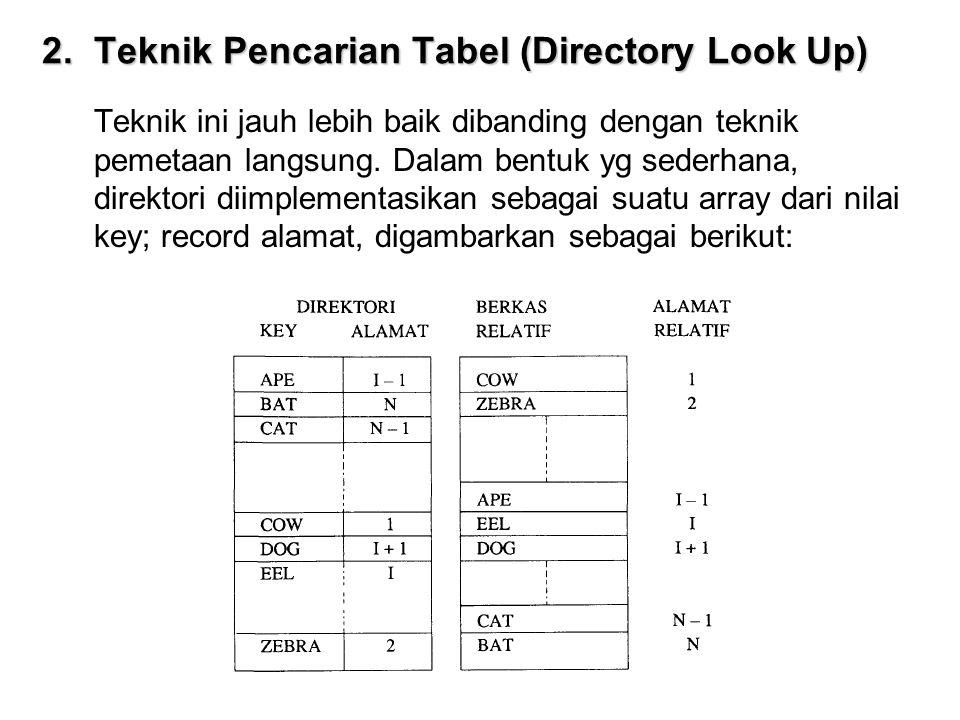 2. Teknik Pencarian Tabel (Directory Look Up) Teknik ini jauh lebih baik dibanding dengan teknik pemetaan langsung. Dalam bentuk yg sederhana, direkto