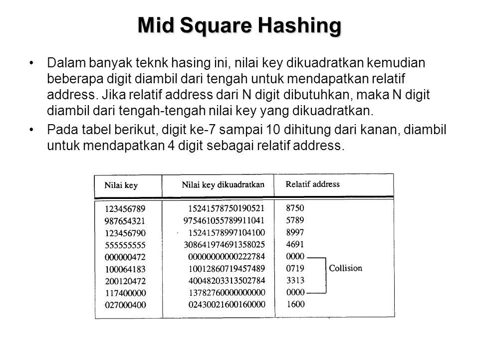 Mid Square Hashing Dalam banyak teknk hasing ini, nilai key dikuadratkan kemudian beberapa digit diambil dari tengah untuk mendapatkan relatif address