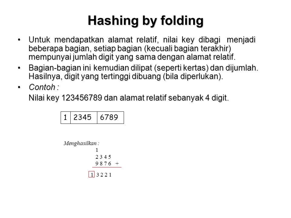 Hashing by folding Untuk mendapatkan alamat relatif, nilai key dibagi menjadi beberapa bagian, setiap bagian (kecuali bagian terakhir) mempunyai jumla