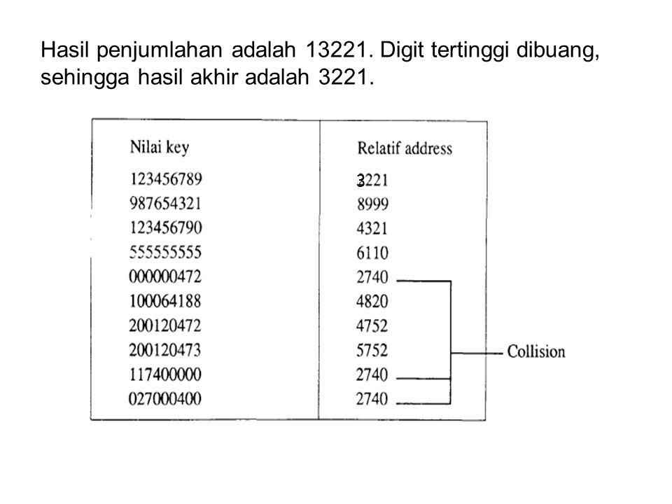 Hasil penjumlahan adalah 13221. Digit tertinggi dibuang, sehingga hasil akhir adalah 3221. 3