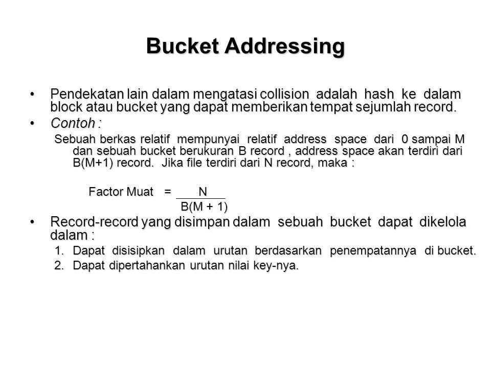 Bucket Addressing Pendekatan lain dalam mengatasi collision adalah hash ke dalam block atau bucket yang dapat memberikan tempat sejumlah record.Pendek