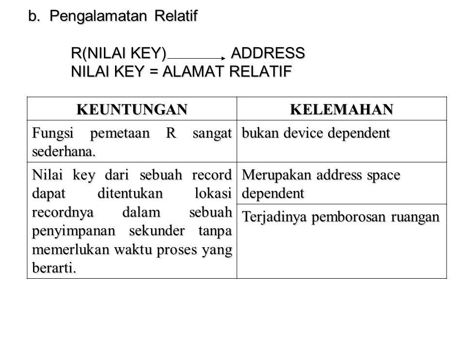 b. Pengalamatan Relatif R(NILAI KEY) ADDRESS NILAI KEY = ALAMAT RELATIF KEUNTUNGANKELEMAHAN Fungsi pemetaan R sangat sederhana. bukan device dependent
