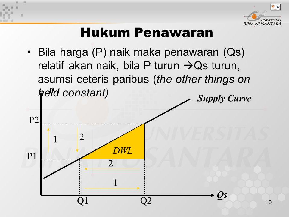 9 Faktor yang mempengaruhi Penawaran Harga barang yang dimaksud Barang subtsitusi Struktur biaya/harga bahan baku Orientasi produksi Estimasi/perkiraa