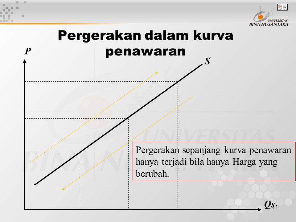 10 Hukum Penawaran Bila harga (P) naik maka penawaran (Qs) relatif akan naik, bila P turun  Qs turun, asumsi ceteris paribus (the other things on hel