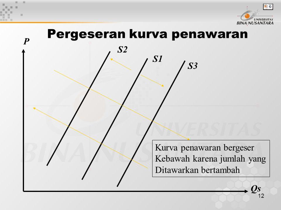 11 Pergerakan dalam kurva penawaran S P Qs Pergerakan sepanjang kurva penawaran hanya terjadi bila hanya Harga yang berubah.