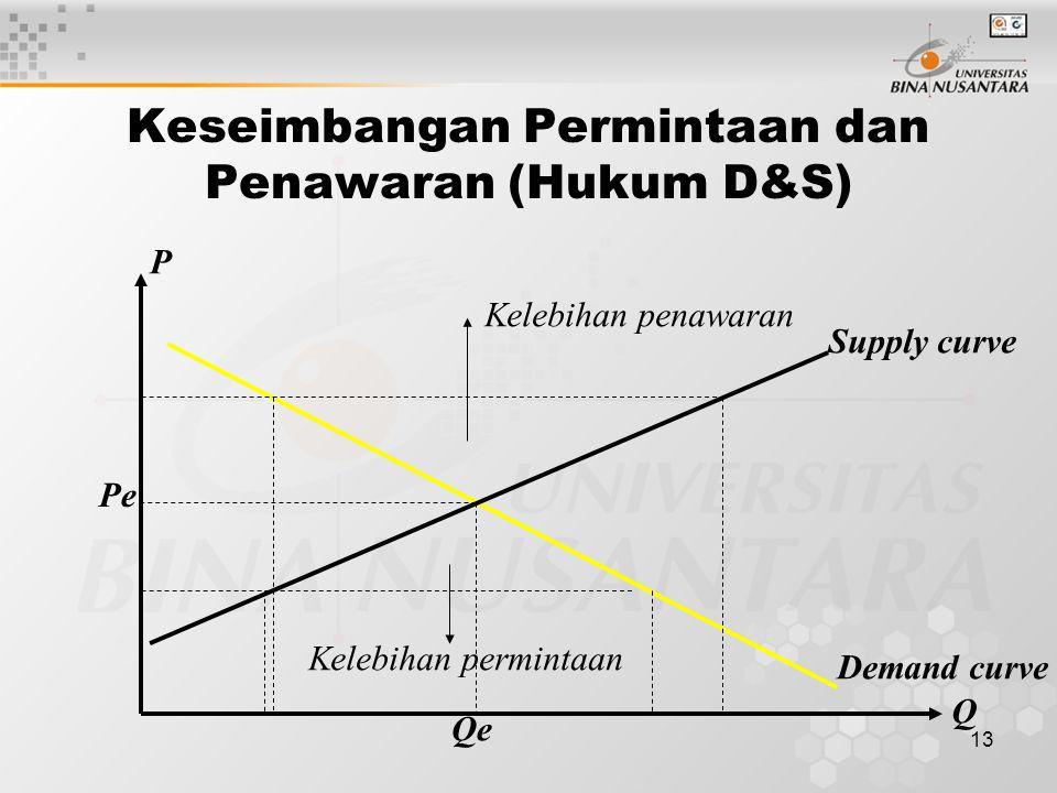 12 Pergeseran kurva penawaran S1 S2 S3 P Qs Kurva penawaran bergeser Kebawah karena jumlah yang Ditawarkan bertambah