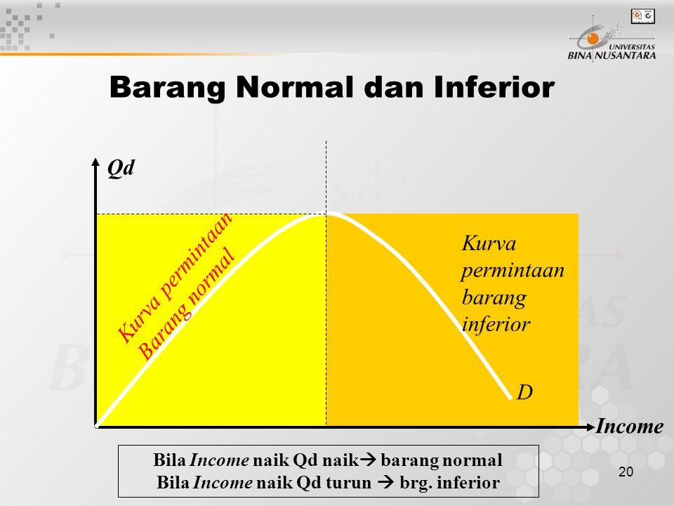 19 Macam-2 Kurva permintaan yang lain Barang Giffen Demand curve for Giffen goodsP Qd Giffen adalah nama ekonom yang Menemukan bukti bahwa ada Konsume