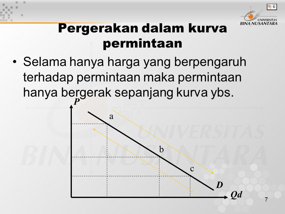 6 Hukum Permintaan Bila harga (P) naik  permintaan (Qd) turun, bila P turun  Qd naik, asumsi ceteris paribus (the other things on held constant) DWL