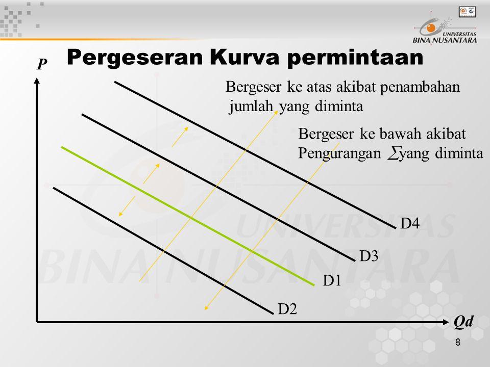 7 Pergerakan dalam kurva permintaan Selama hanya harga yang berpengaruh terhadap permintaan maka permintaan hanya bergerak sepanjang kurva ybs. P Qd D
