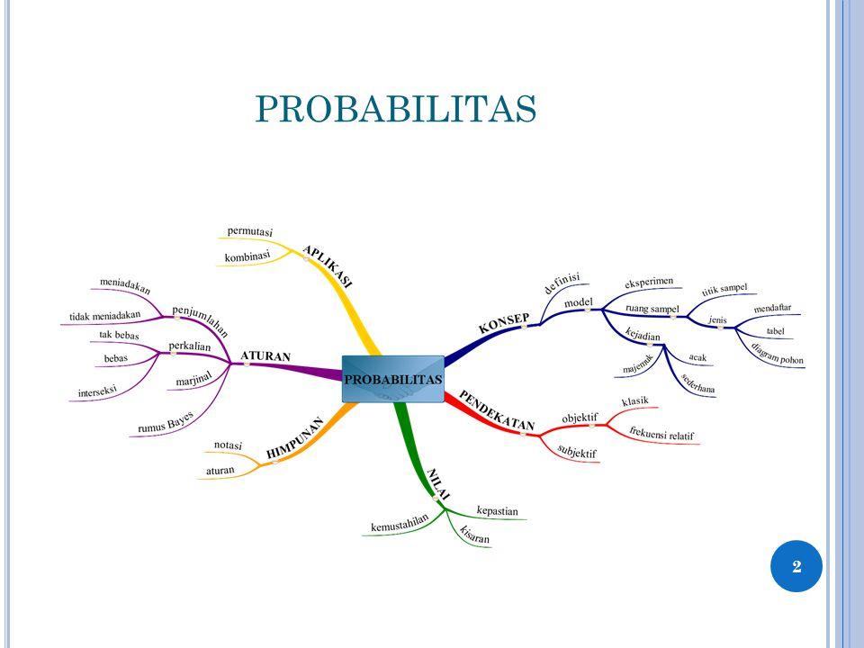 PENDEKATAN PERHITUNGAN PROBABILITAS 13 Tidak ada yang rusak, x = 0 Semua barang rusak, x = n 0 ≤ P(A) ≤ 1 = Sukses = Gagal