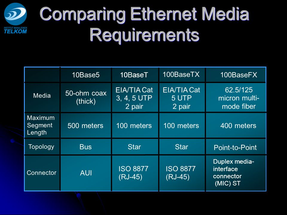 Comparing Ethernet Media Requirements 10Base5 100BaseTX 10BaseT 100BaseFX Media Maximum Segment Length Topology Connector 50-ohm coax (thick) 500 meters Bus 100 meters Star Point-to-Point EIA/TIA Cat 3, 4, 5 UTP 2 pair EIA/TIA Cat 5 UTP 2 pair 62.5/125 micron multi- mode fiber AUI ISO 8877 (RJ-45) Duplex media- interface connector (MIC) ST ISO 8877 (RJ-45) 400 meters100 meters
