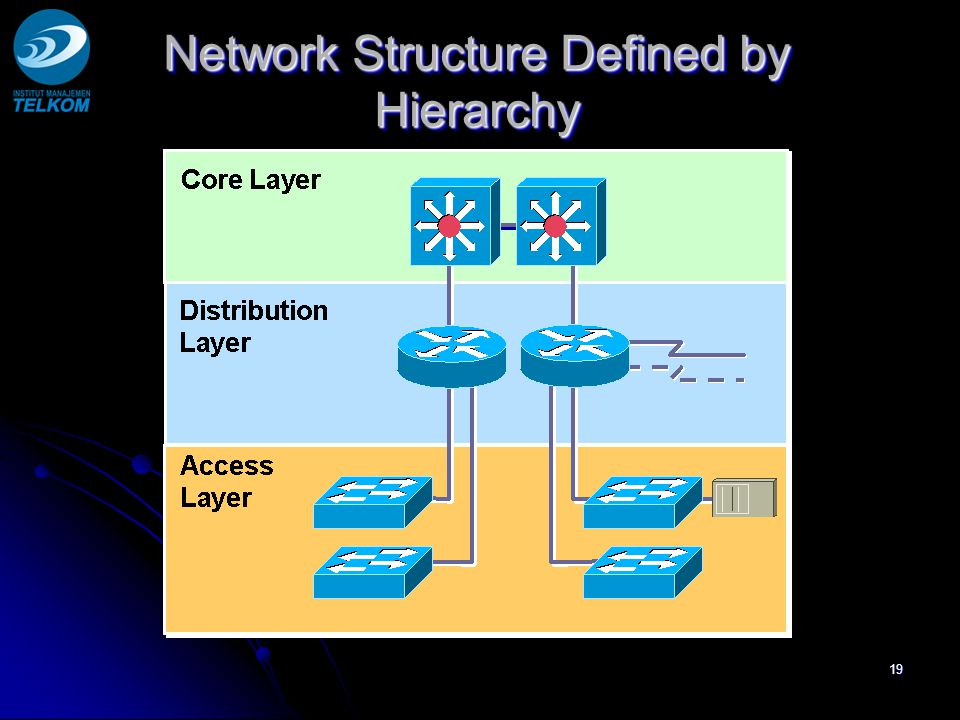 19 Network Structure Defined by Hierarchy MPLS