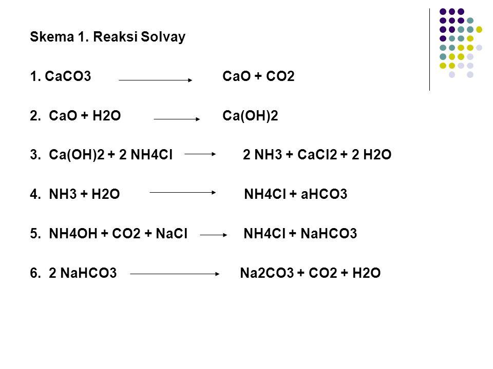 Skema 1. Reaksi Solvay 1. CaCO3 CaO + CO2 2. CaO + H2O Ca(OH)2 3. Ca(OH)2 + 2 NH4Cl 2 NH3 + CaCl2 + 2 H2O 4. NH3 + H2O NH4Cl + aHCO3 5. NH4OH + CO2 +