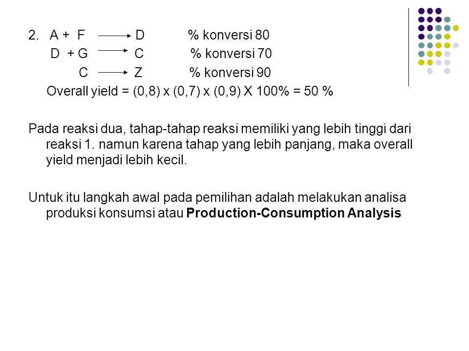 2. A + F D % konversi 80 D + G C % konversi 70 C Z % konversi 90 Overall yield = (0,8) x (0,7) x (0,9) X 100% = 50 % Pada reaksi dua, tahap-tahap reak