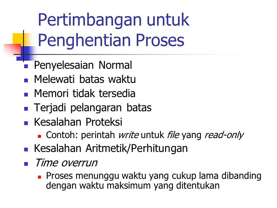 Pertimbangan untuk Penghentian Proses Penyelesaian Normal Melewati batas waktu Memori tidak tersedia Terjadi pelangaran batas Kesalahan Proteksi Conto