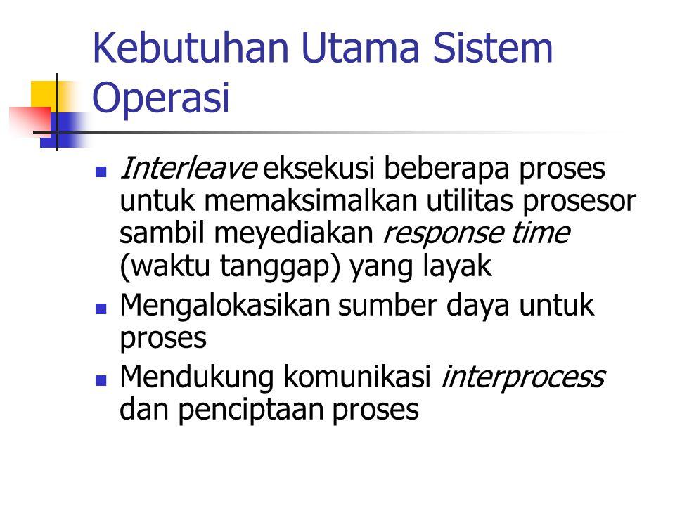 Kebutuhan Utama Sistem Operasi Interleave eksekusi beberapa proses untuk memaksimalkan utilitas prosesor sambil meyediakan response time (waktu tanggap) yang layak Mengalokasikan sumber daya untuk proses Mendukung komunikasi interprocess dan penciptaan proses