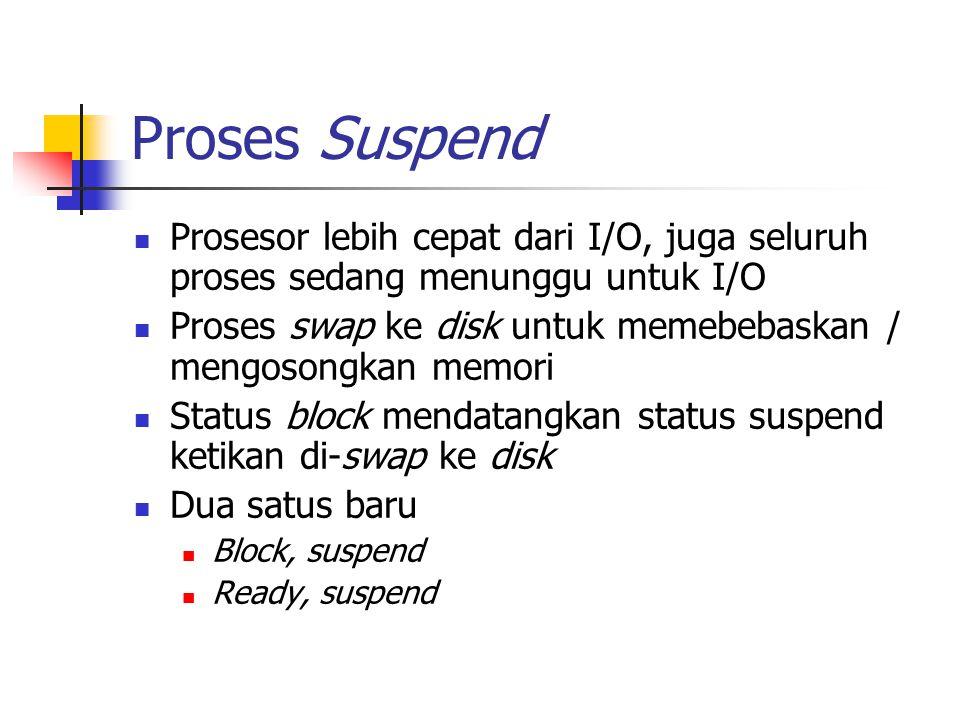 Proses Suspend Prosesor lebih cepat dari I/O, juga seluruh proses sedang menunggu untuk I/O Proses swap ke disk untuk memebebaskan / mengosongkan memori Status block mendatangkan status suspend ketikan di-swap ke disk Dua satus baru Block, suspend Ready, suspend