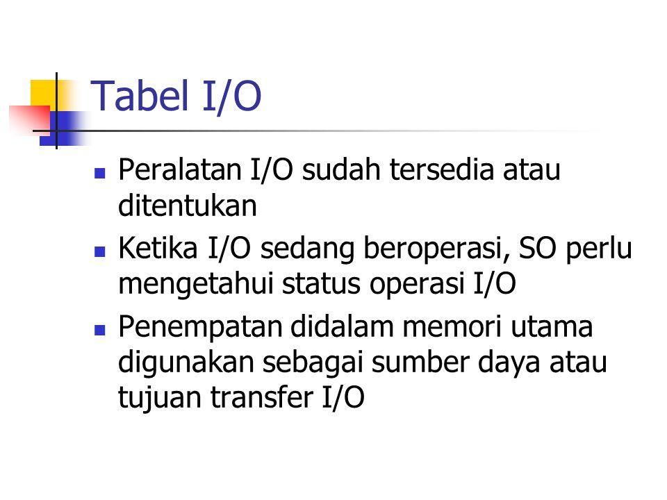 Tabel I/O Peralatan I/O sudah tersedia atau ditentukan Ketika I/O sedang beroperasi, SO perlu mengetahui status operasi I/O Penempatan didalam memori utama digunakan sebagai sumber daya atau tujuan transfer I/O