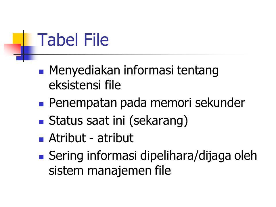 Tabel File Menyediakan informasi tentang eksistensi file Penempatan pada memori sekunder Status saat ini (sekarang) Atribut - atribut Sering informasi dipelihara/dijaga oleh sistem manajemen file