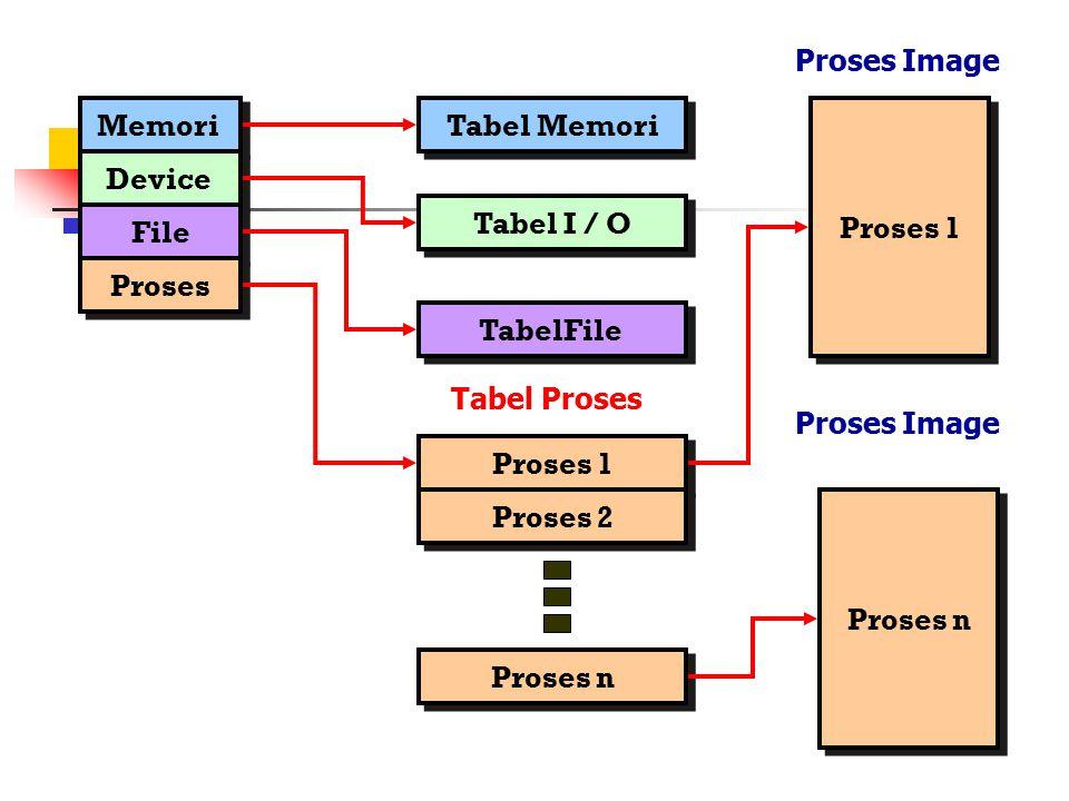 Memori Device File Proses Tabel Memori Tabel I / O TabelFile Proses 1 Tabel Proses Proses 2 Proses n Proses 1 Proses n Proses Image
