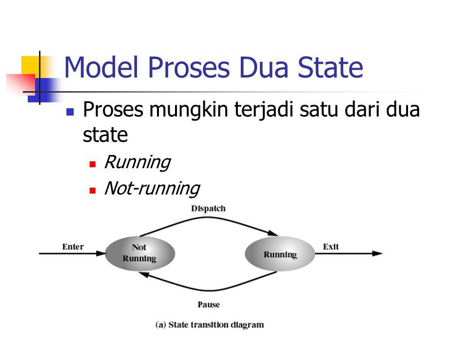 Model Proses Dua State Proses mungkin terjadi satu dari dua state Running Not-running