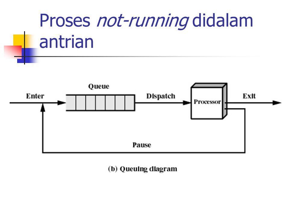 Tabel Proses Dimana proses ditempatkan Atribut-atribut yang diperlukan untuk manajemen Process ID Process state Location in memory
