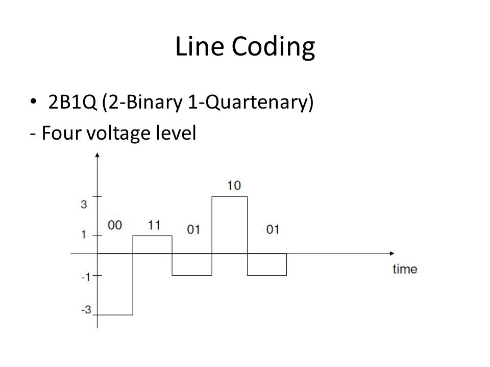 Line Coding 2B1Q (2-Binary 1-Quartenary) - Four voltage level