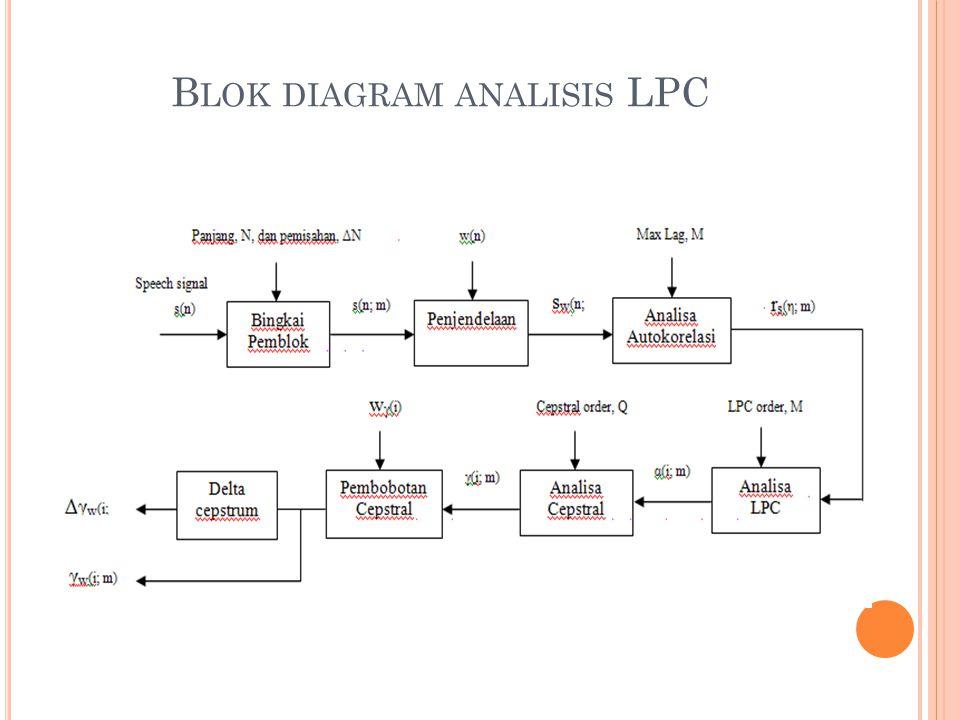 B LOK DIAGRAM ANALISIS LPC