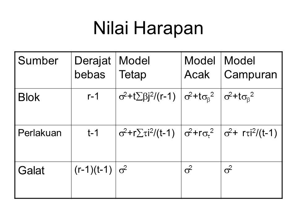 Nilai Harapan SumberDerajat bebas Model Tetap Model Acak Model Campuran Blok r-1  2 +t  j 2 /(r-1)  2 +t   2 Perlakuant-1  2 +r  i 2 /(t-1)  2 +r   2  2 + r  i 2 /(t-1) Galat (r-1)(t-1) 22 22 22