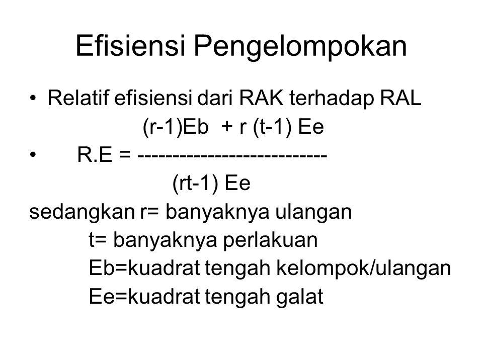 Efisiensi Pengelompokan Relatif efisiensi dari RAK terhadap RAL (r-1)Eb + r (t-1) Ee R.E = --------------------------- (rt-1) Ee sedangkan r= banyaknya ulangan t= banyaknya perlakuan Eb=kuadrat tengah kelompok/ulangan Ee=kuadrat tengah galat