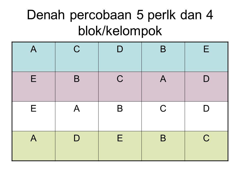 Denah percobaan 5 perlk dan 4 blok/kelompok ACDBE EBCAD EABCD ADEBC