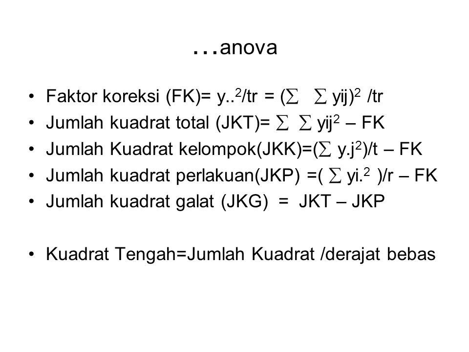 … anova Faktor koreksi (FK)= y..