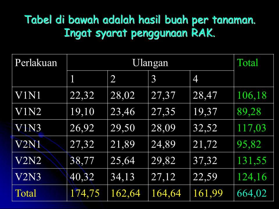 Tabel di bawah adalah hasil buah per tanaman. Ingat syarat penggunaan RAK. PerlakuanUlanganTotal 1234 V1N122,3228,0227,3728,47106,18 V1N219,1023,4627,