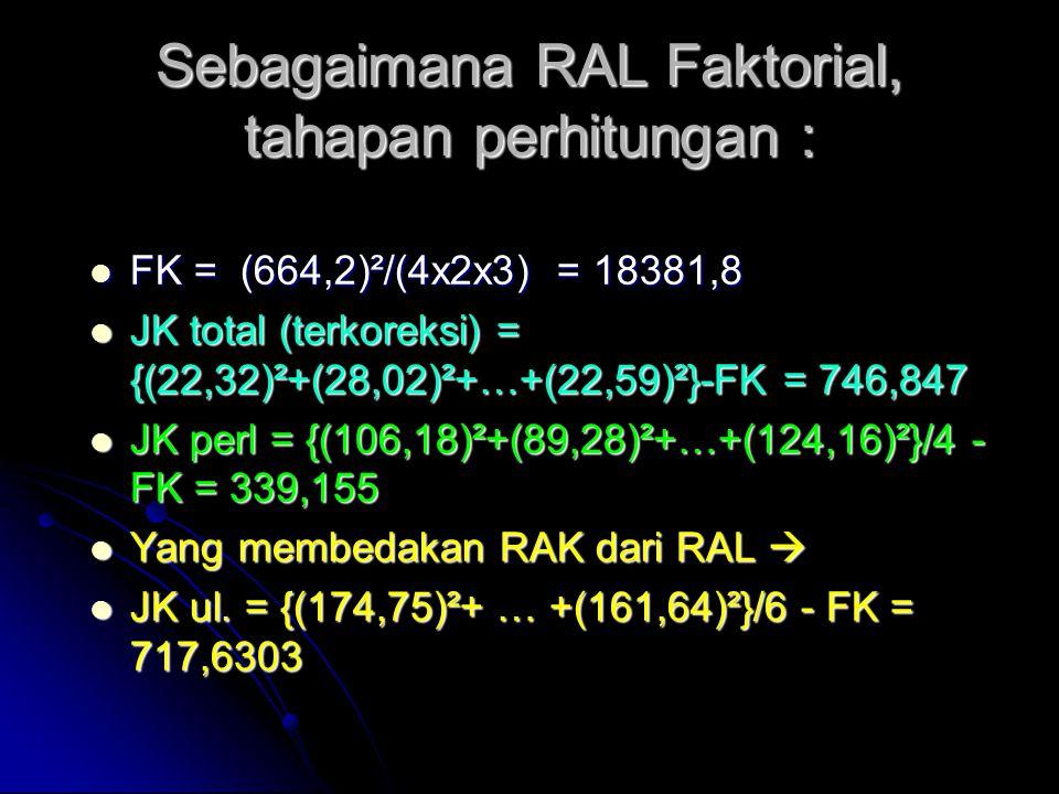 Sebagaimana RAL Faktorial, tahapan perhitungan : FK = (664,2)²/(4x2x3) = 18381,8 FK = (664,2)²/(4x2x3) = 18381,8 JK total (terkoreksi) = {(22,32)²+(28,02)²+…+(22,59)²}-FK = 746,847 JK total (terkoreksi) = {(22,32)²+(28,02)²+…+(22,59)²}-FK = 746,847 JK perl = {(106,18)²+(89,28)²+…+(124,16)²}/4 - FK = 339,155 JK perl = {(106,18)²+(89,28)²+…+(124,16)²}/4 - FK = 339,155 Yang membedakan RAK dari RAL  Yang membedakan RAK dari RAL  JK ul.