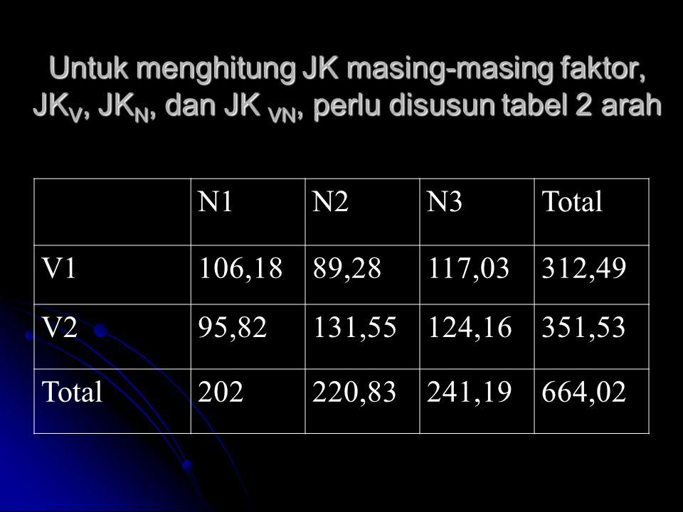 Dari tabel 2 arah  JK V = {(312,49)²+(351,53)²}/(4x3) -FK= 63,5051 JK V = {(312,49)²+(351,53)²}/(4x3) -FK= 63,5051 JK N = {(202)² + (220,83)² + (241,19)²}/(4x2) - FK= 96,0398, JK N = {(202)² + (220,83)² + (241,19)²}/(4x2) - FK= 96,0398, JK VN = JKperl–JKV–JKN = 339,115 – 63,5051 – 96,0398 = 179,61 JK VN = JKperl–JKV–JKN = 339,115 – 63,5051 – 96,0398 = 179,61 JK galat = JKtotal – JK V – JK N – JK VN - JKul = 50,9076 JK galat = JKtotal – JK V – JK N – JK VN - JKul = 50,9076