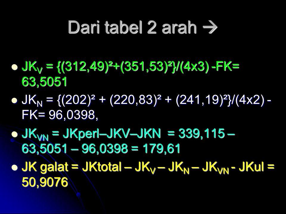 Dari tabel 2 arah  JK V = {(312,49)²+(351,53)²}/(4x3) -FK= 63,5051 JK V = {(312,49)²+(351,53)²}/(4x3) -FK= 63,5051 JK N = {(202)² + (220,83)² + (241,