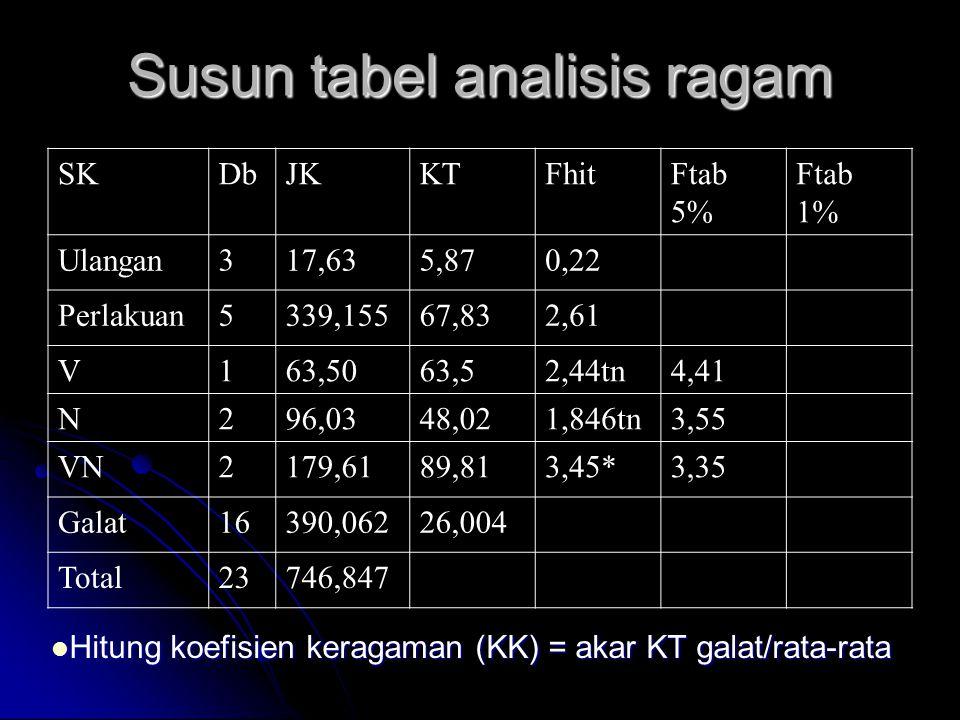 Susun tabel analisis ragam Hitung koefisien keragaman (KK) = akar KT galat/rata-rata Hitung koefisien keragaman (KK) = akar KT galat/rata-rata SKDbJKKTFhitFtab 5% Ftab 1% Ulangan317,635,870,22 Perlakuan5339,15567,832,61 V163,5063,52,44tn4,41 N296,0348,021,846tn3,55 VN2179,6189,813,45*3,35 Galat16390,06226,004 Total23746,847