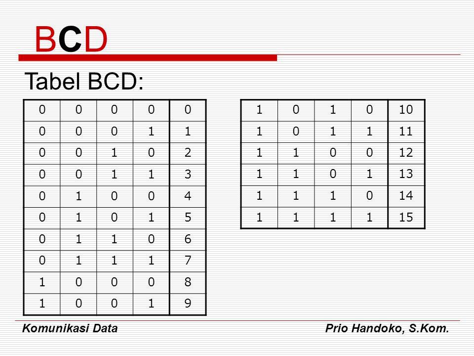 Komunikasi Data Prio Handoko, S.Kom. Tabel BCD: BCDBCD 00000 00011 00102 00113 01004 01015 01106 01117 10008 10019 101010 101111 110012 110113 111014