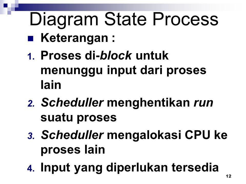 12 Diagram State Process Keterangan : 1. Proses di-block untuk menunggu input dari proses lain 2. Scheduller menghentikan run suatu proses 3. Schedull