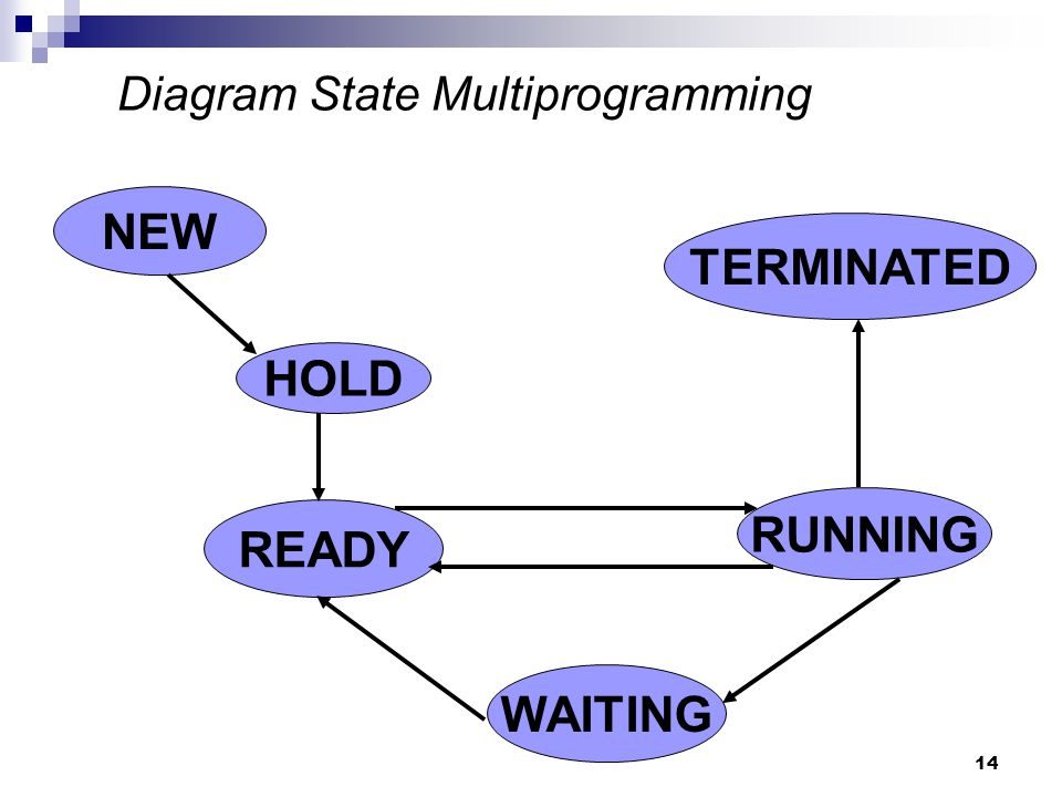 14 Diagram State Multiprogramming NEW WAITING READY RUNNING TERMINATED HOLD