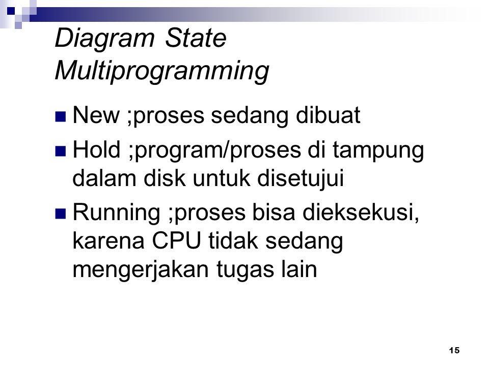 15 Diagram State Multiprogramming New ;proses sedang dibuat Hold ;program/proses di tampung dalam disk untuk disetujui Running ;proses bisa dieksekusi
