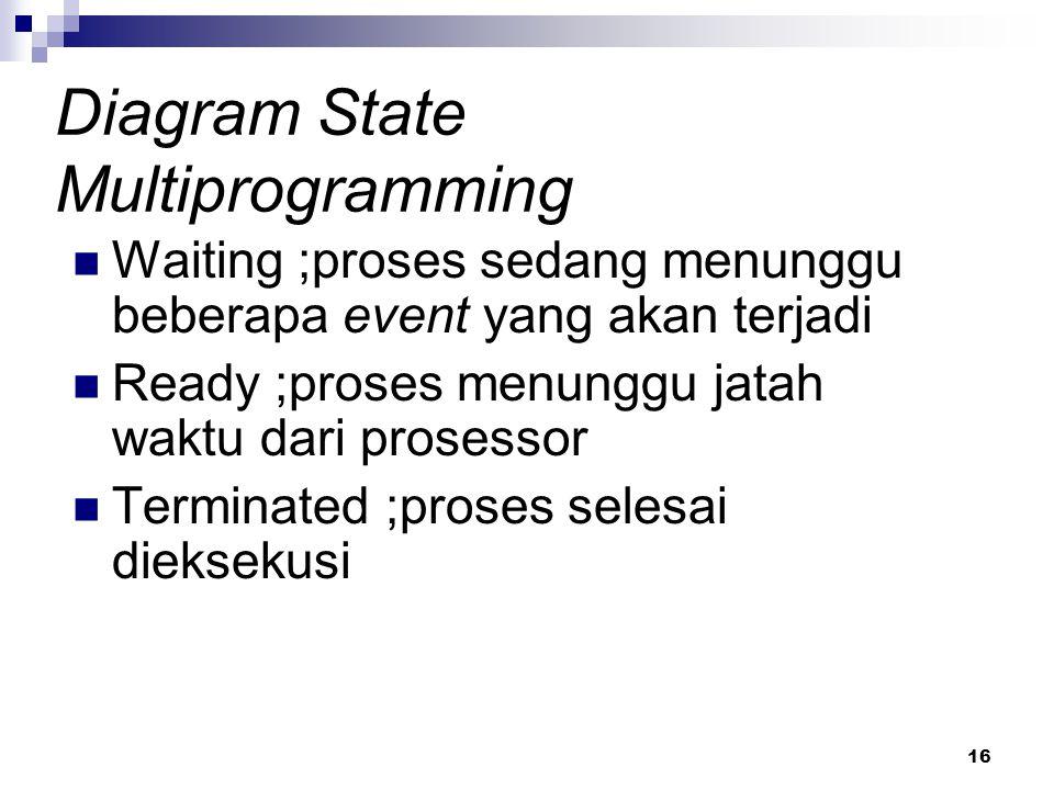 16 Diagram State Multiprogramming Waiting ;proses sedang menunggu beberapa event yang akan terjadi Ready ;proses menunggu jatah waktu dari prosessor T