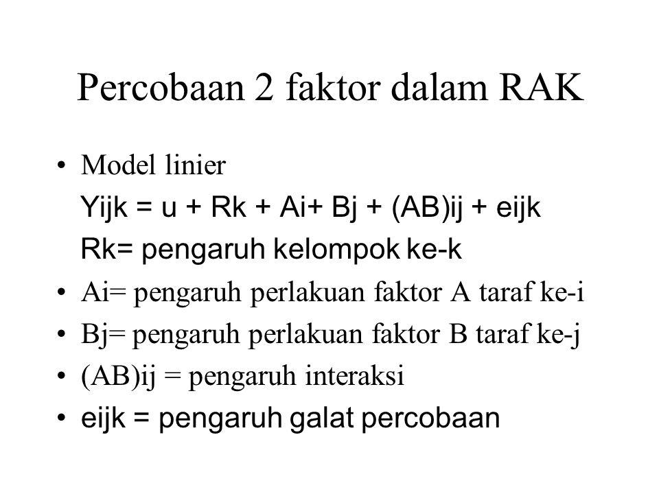 Percobaan 2 faktor dalam RAK Model linier Yijk = u + Rk + Ai+ Bj + (AB)ij + eijk Rk= pengaruh kelompok ke-k Ai= pengaruh perlakuan faktor A taraf ke-i
